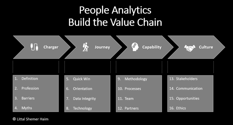 People Analytics - Build the Value Chain - by Littal Shemer Haim